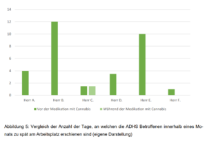 ADHS und Cannabis